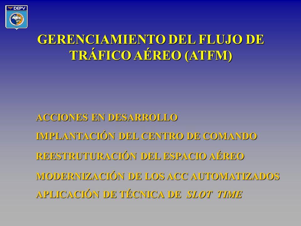 ã SUPERVISIÓN DE ÓRGANO ATC ã FRASEOLOGÍA PORTUGUÉS / INGLÉS ã SIMULACIÓN RADAR ã SIMULACIÓN NO RADAR ã COORDINACIÓN Nor Câmara03/6/98 ENTRENAMIENTO A