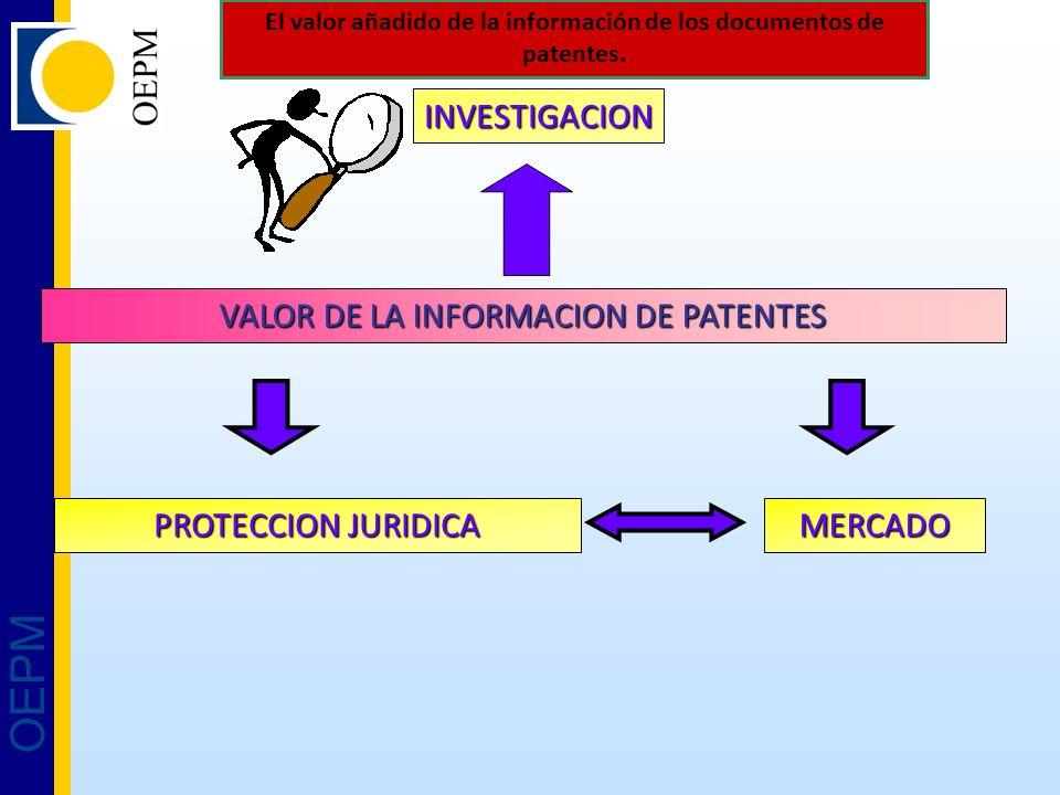 OEPM INVESTIGACION VALOR DE LA INFORMACION DE PATENTES MERCADO PROTECCION JURIDICA El valor añadido de la información de los documentos de patentes.
