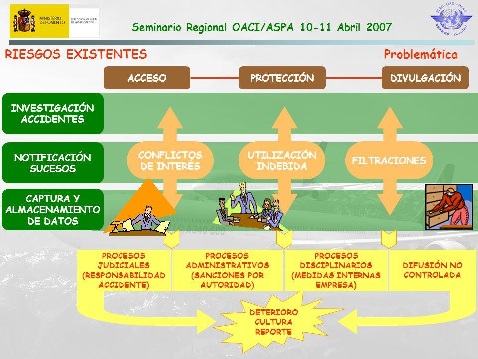 Seminario Regional OACI/ASPA 10-11 Abril 2007 CAPTURA Y ALMACENAMIENTO DATOS Aplicación La administración sólo hace uso de este tipo de información en la investigación de accidentes e incidentes Dificultades en el acceso a datos ATS.