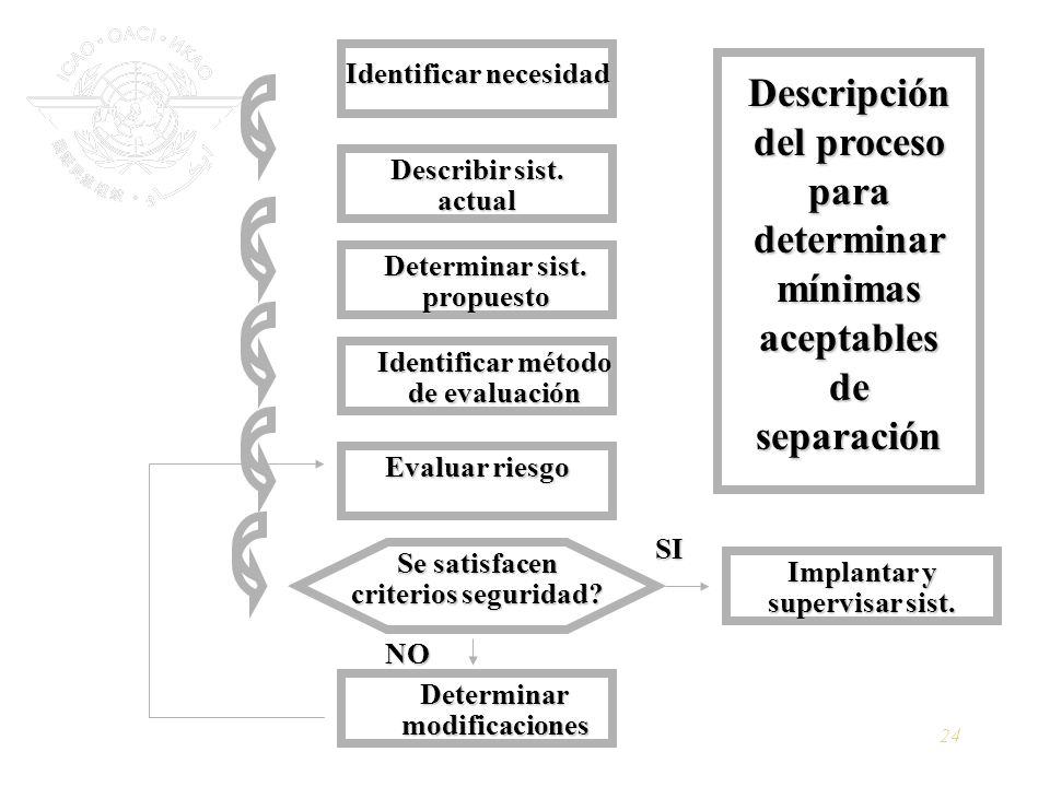 24 Identificar necesidad Describir sist. actual Determinar sist. propuesto Identificar método de evaluación Evaluar riesgo Determinar modificaciones S