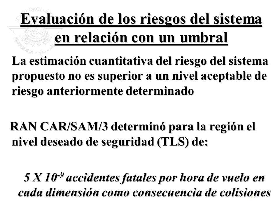 27 La estimación cuantitativa del riesgo del sistema propuesto no es superior a un nivel aceptable de riesgo anteriormente determinado RAN CAR/SAM/3 d