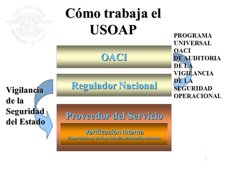 8 Cómo trabaja el USOAP OACI Regulador Nacional Proveedor del Servicio Verificación Interna (Supervisiones de Seguridad/Auditorías/Revisiones) Vigilan