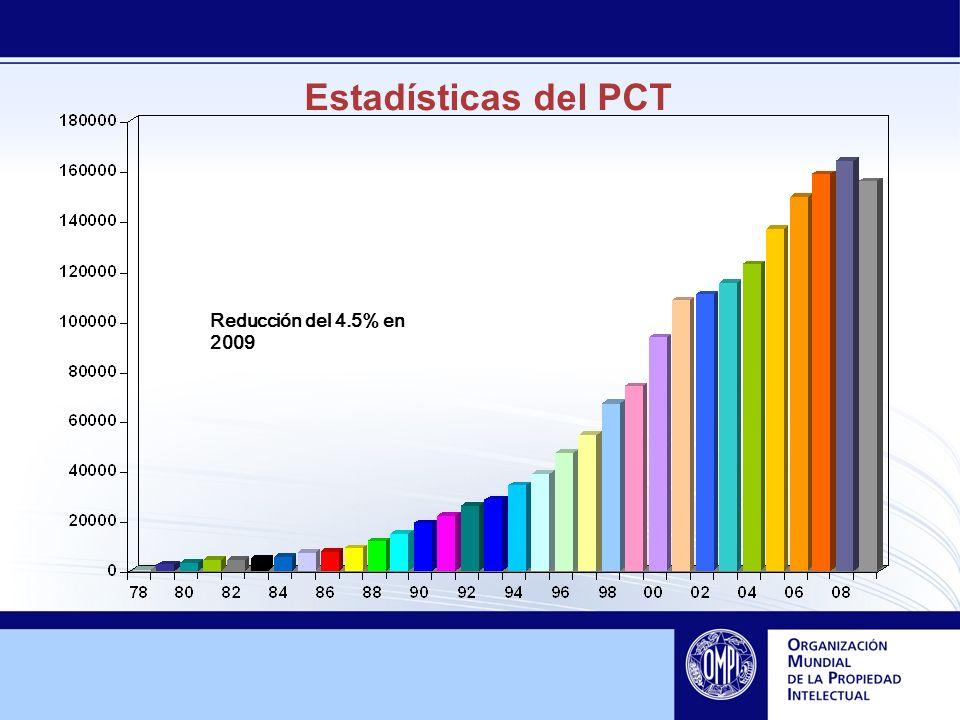 Estadísticas del PCT Reducción del 4.5% en 2009