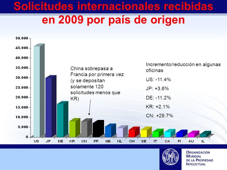 Solicitudes internacionales recibidas en 2009 por país de origen China sobrepasa a Francia por primera vez (y se depositan solamente 120 solicitudes menos que KR) Incremento/reducción en algunas oficinas US: -11.4% JP: +3.6% DE: -11.2% KR: +2.1% CN: +29.7%