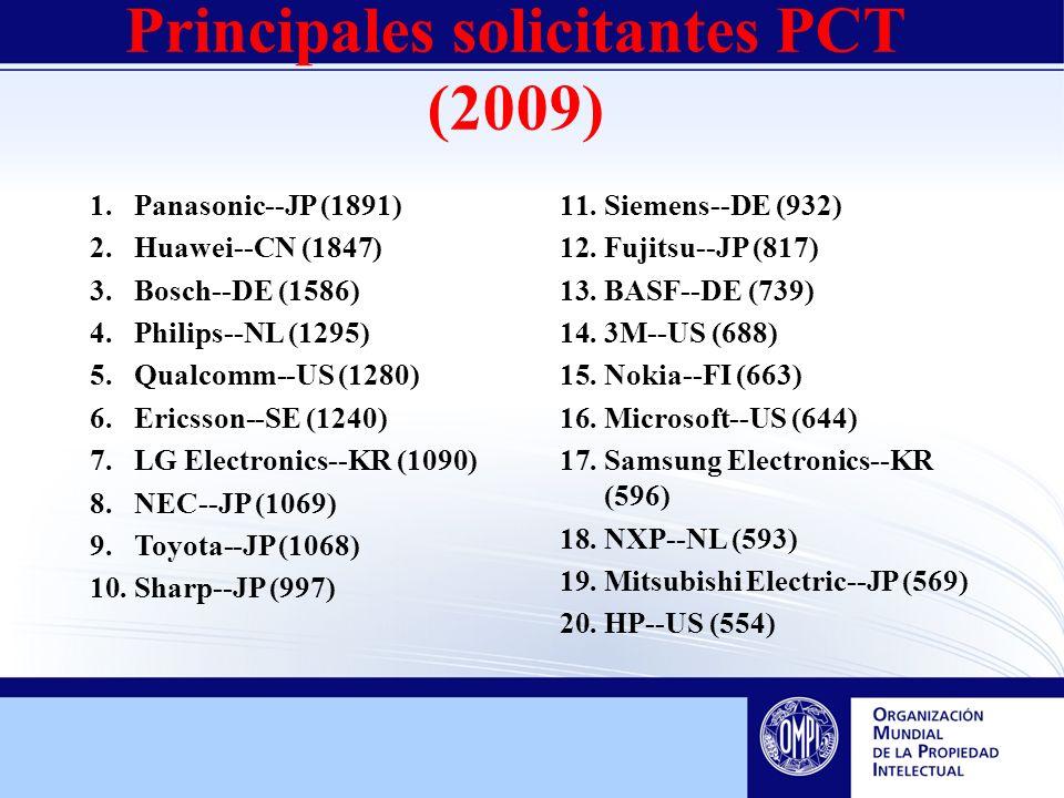 Principales solicitantes PCT (2009) 1.Panasonic--JP (1891) 2.Huawei--CN (1847) 3.Bosch--DE (1586) 4.Philips--NL (1295) 5.Qualcomm--US (1280) 6.Ericsson--SE (1240) 7.LG Electronics--KR (1090) 8.NEC--JP (1069) 9.Toyota--JP (1068) 10.Sharp--JP (997) 11.Siemens--DE (932) 12.Fujitsu--JP (817) 13.BASF--DE (739) 14.3M--US (688) 15.Nokia--FI (663) 16.Microsoft--US (644) 17.Samsung Electronics--KR (596) 18.NXP--NL (593) 19.Mitsubishi Electric--JP (569) 20.HP--US (554)