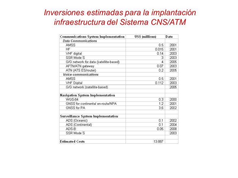 Inversiones estimadas para la implantación infraestructura del Sistema CNS/ATM