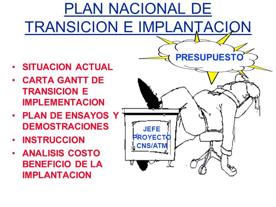 PLAN NACIONAL DE TRANSICION E IMPLANTACION SITUACION ACTUAL CARTA GANTT DE TRANSICION E IMPLEMENTACION PLAN DE ENSAYOS Y DEMOSTRACIONES INSTRUCCION AN