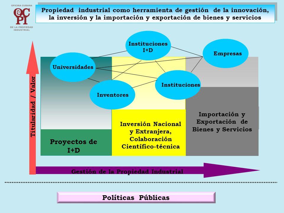 Propiedad industrial como herramienta de gestión de la innovación, la inversión y la importación y exportación de bienes y servicios Proyectos de I+D Inversión Nacional y Extranjera, Colaboración Científico-técnica Importación y Exportación de Bienes y Servicios Gestión de la Propiedad Industrial Titularidad / Valor Universidades Inventores Instituciones I+D Empresas Instituciones Políticas Públicas