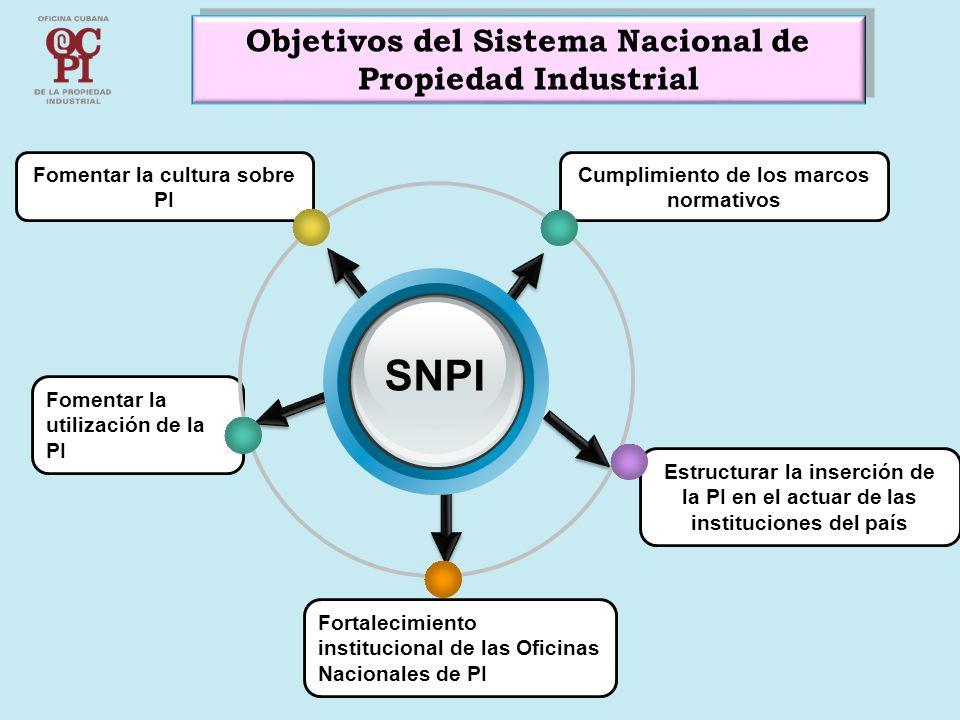 Objetivos del Sistema Nacional de Propiedad Industrial Fomentar la utilización de la PI SNPI Fomentar la cultura sobre PI Estructurar la inserción de la PI en el actuar de las instituciones del país Cumplimiento de los marcos normativos Fortalecimiento institucional de las Oficinas Nacionales de PI