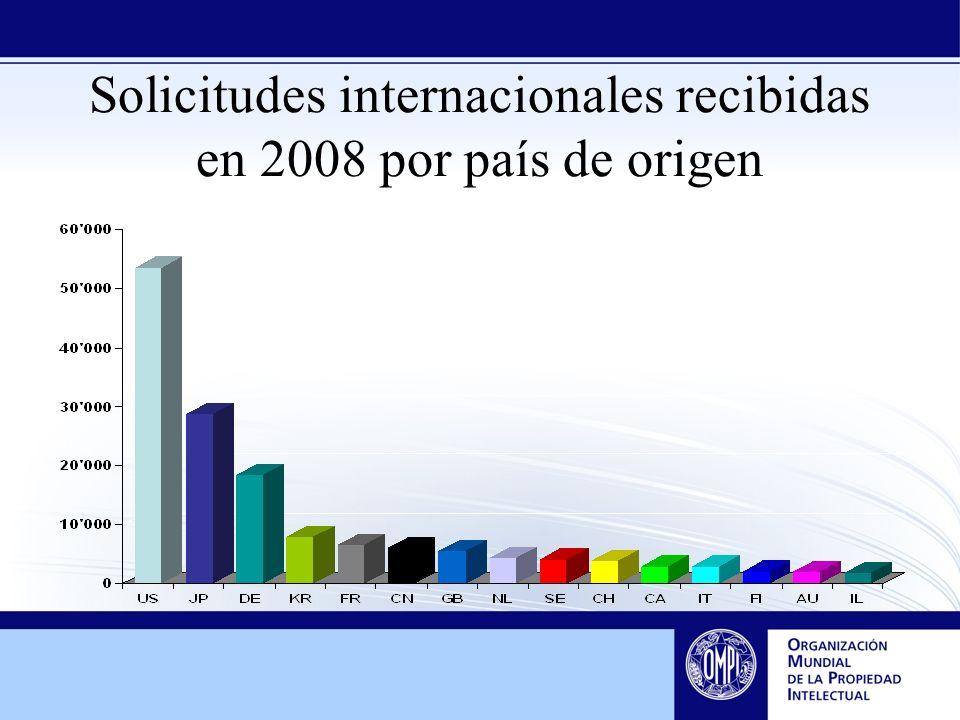 Solicitudes internacionales recibidas en 2008 por país de origen