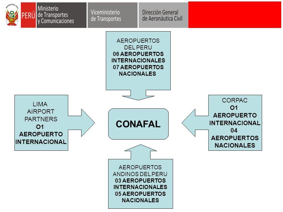 CONAFAL LIMA AIRPORT PARTNERS O1 AEROPUERTO INTERNACIONAL CORPAC O1 AEROPUERTO INTERNACIONAL 04 AEROPUERTOS NACIONALES AEROPUERTOS DEL PERU 06 AEROPUE