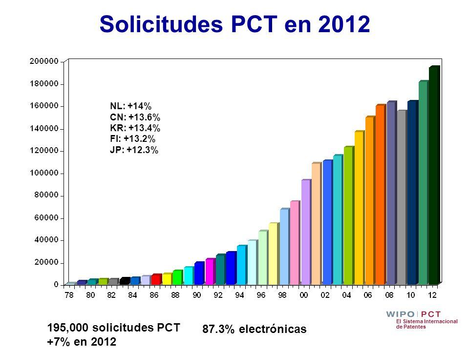 El Sistema Internacional de Patentes Solicitudes PCT en 2012 195,000 solicitudes PCT +7% en 2012 NL: +14% CN: +13.6% KR: +13.4% FI: +13.2% JP: +12.3%