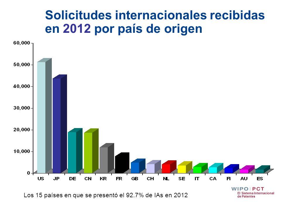 El Sistema Internacional de Patentes Solicitudes internacionales recibidas en 2012 por país de origen Los 15 países en que se presentó el 92.7% de IAs