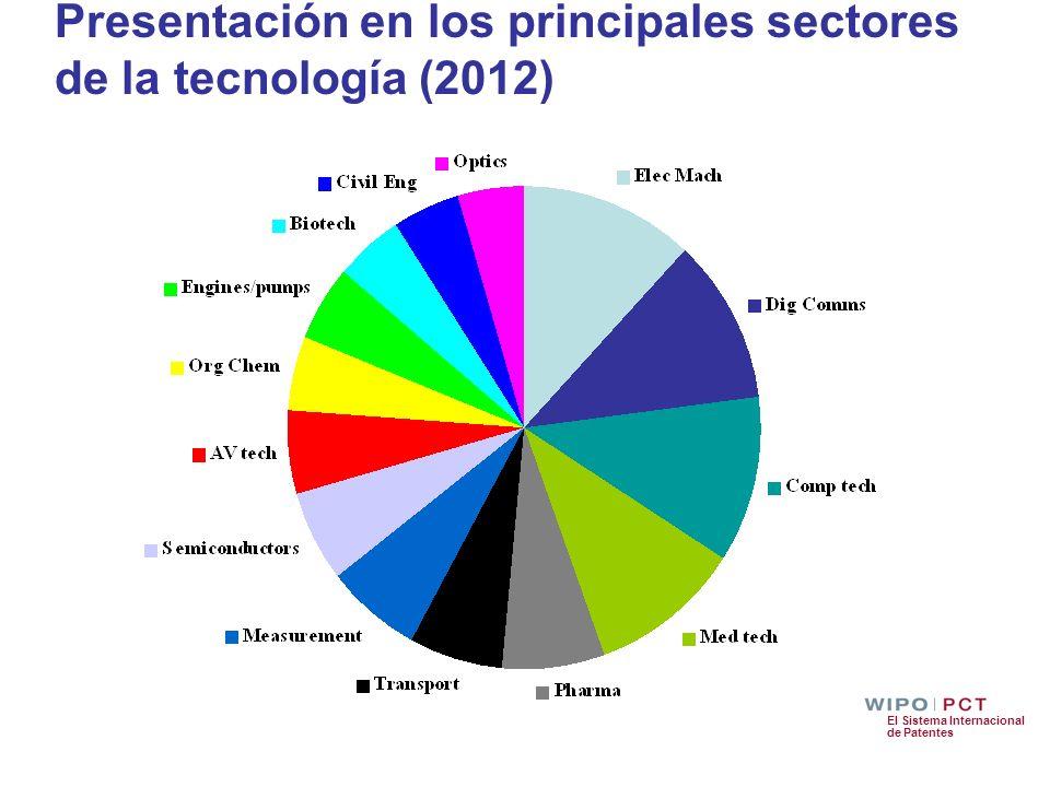 El Sistema Internacional de Patentes Presentación en los principales sectores de la tecnología (2012)