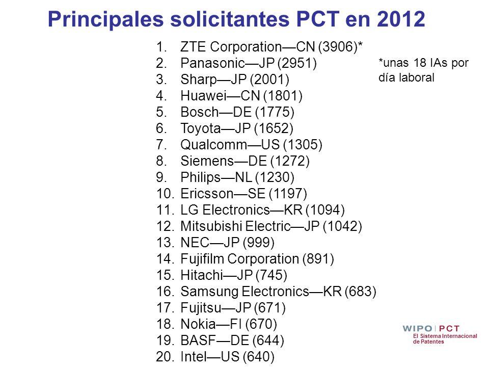 El Sistema Internacional de Patentes Principales solicitantes PCT en 2012 1.ZTE CorporationCN (3906)* 2.PanasonicJP (2951) 3.SharpJP (2001) 4.HuaweiCN
