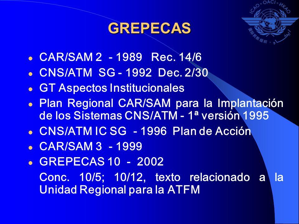 GREPECAS CAR/SAM 2 - 1989 Rec. 14/6 CNS/ATM SG - 1992 Dec. 2/30 GT Aspectos Institucionales Plan Regional CAR/SAM para la Implantación de los Sistemas