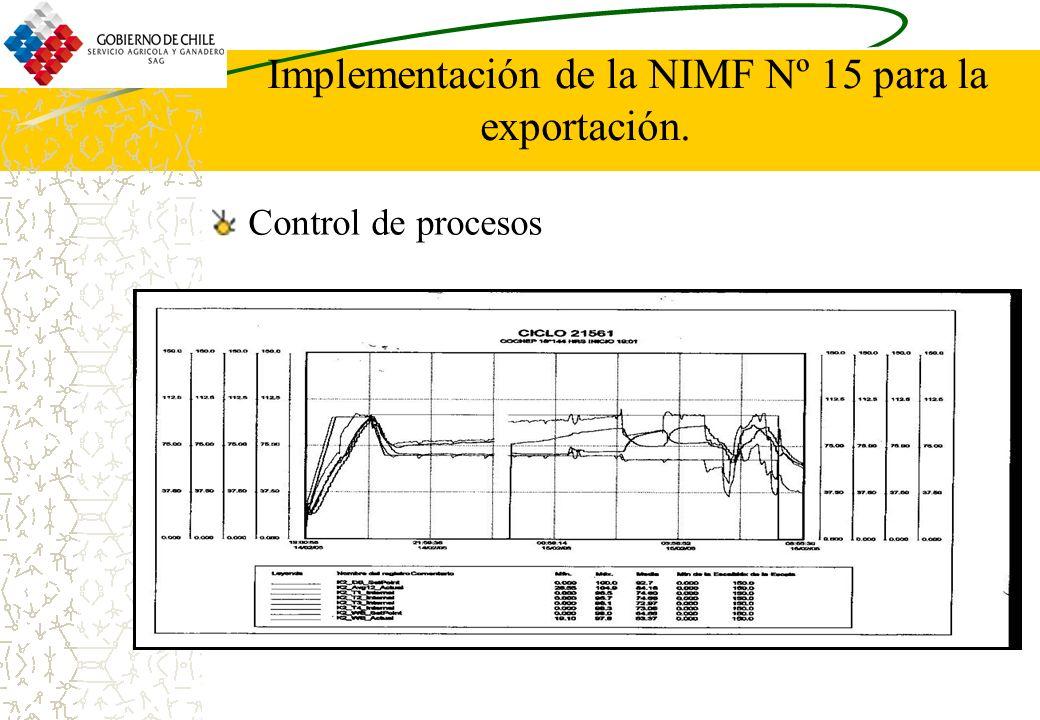 Implementación de la NIMF Nº 15 para la exportación. Control de procesos