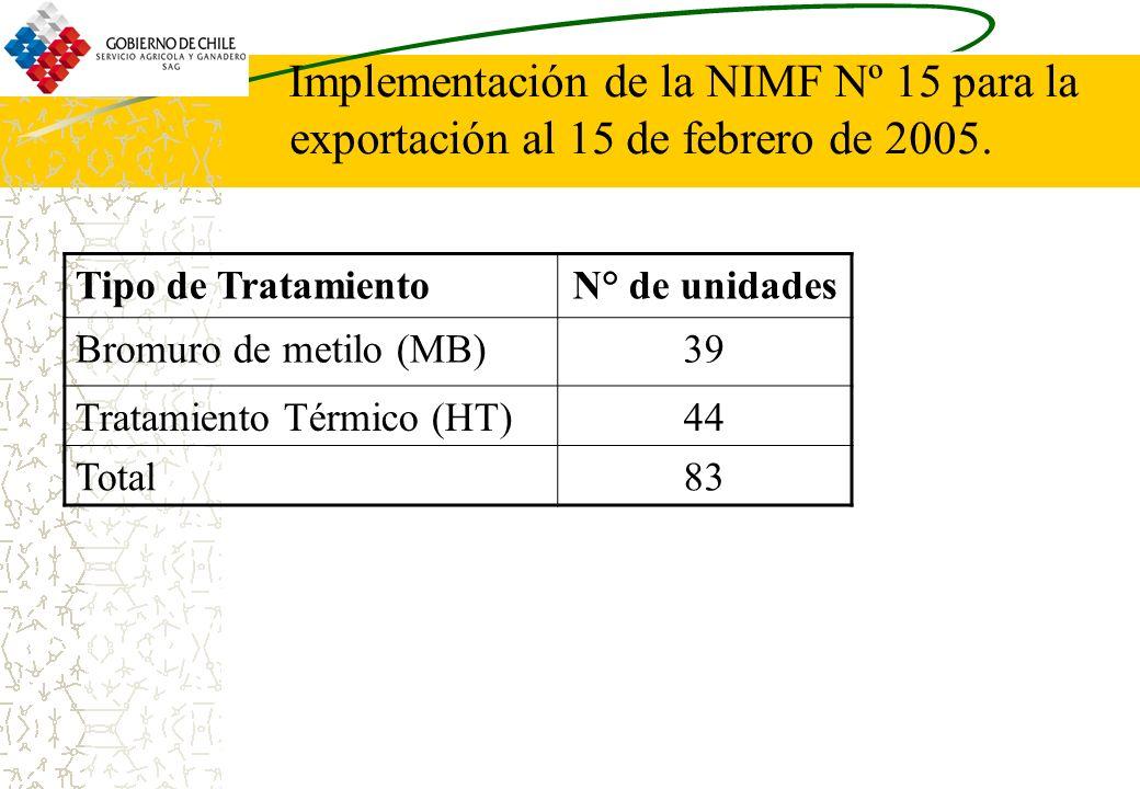 Implementación de la NIMF Nº 15 para la exportación al 15 de febrero de 2005. Tipo de TratamientoN° de unidades Bromuro de metilo (MB)39 Tratamiento T