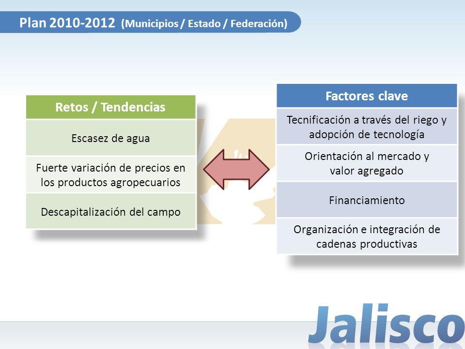 Plan 2010-2012 (Municipios / Estado / Federación) Retos / Tendencias Escasez de agua Fuerte variación de precios en los productos agropecuarios Descap