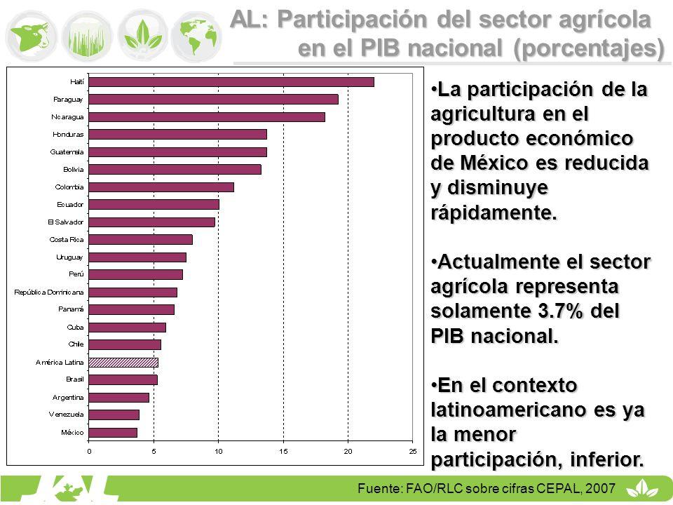 AL: Participación del sector agrícola en el PIB nacional (porcentajes) Fuente: FAO/RLC sobre cifras CEPAL, 2007 La participación de la agricultura en