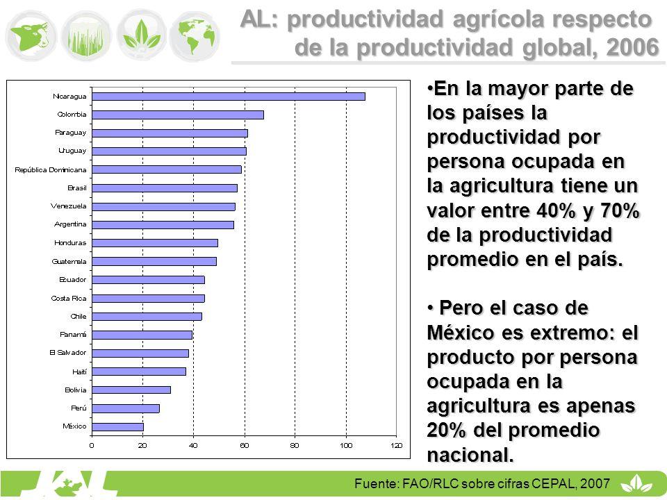 AL: productividad agrícola respecto de la productividad global, 2006 Fuente: FAO/RLC sobre cifras CEPAL, 2007 En la mayor parte de los países la produ
