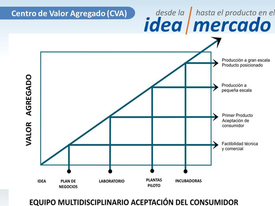Centro de Valor Agregado (CVA)
