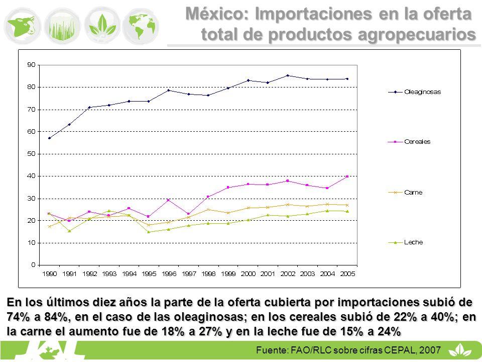 México: Importaciones en la oferta total de productos agropecuarios Fuente: FAO/RLC sobre cifras CEPAL, 2007 En los últimos diez años la parte de la o