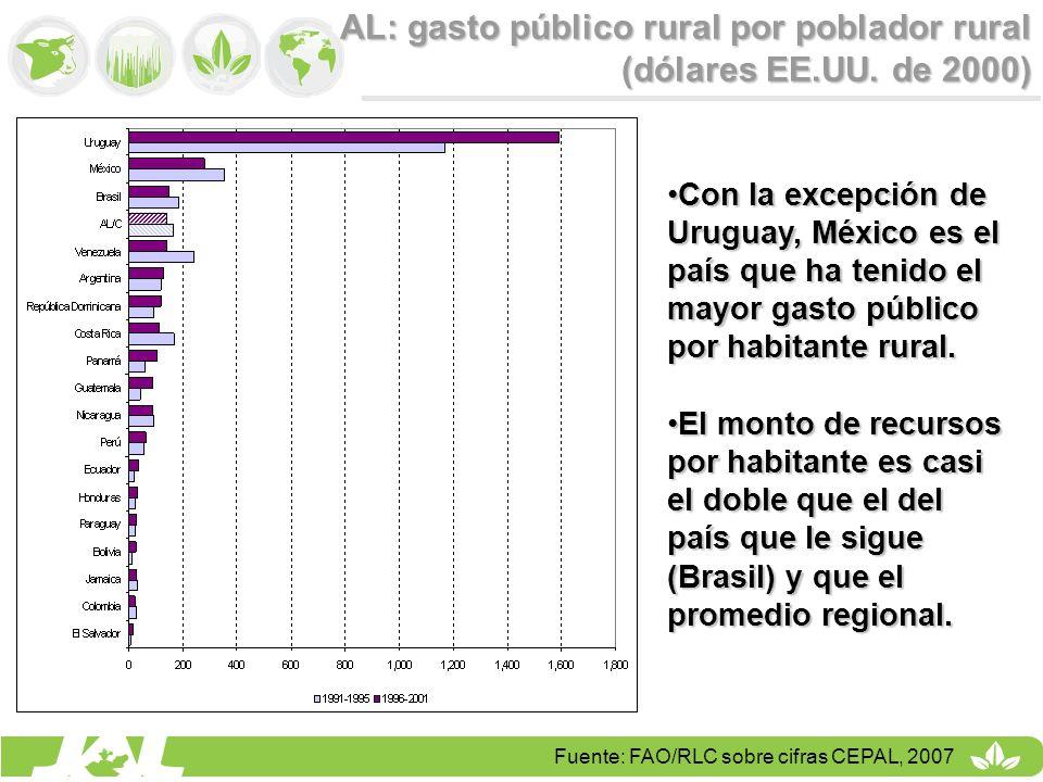 AL: gasto público rural por poblador rural (dólares EE.UU. de 2000) Con la excepción de Uruguay, México es el país que ha tenido el mayor gasto públic