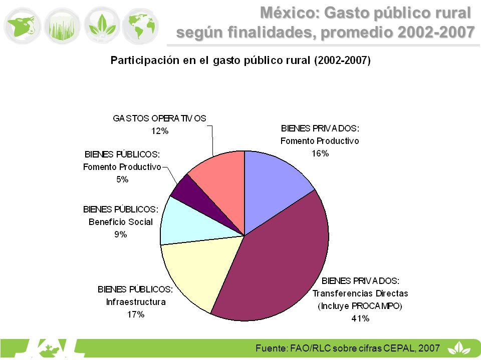 México: Gasto público rural según finalidades, promedio 2002-2007 Fuente: FAO/RLC sobre cifras CEPAL, 2007