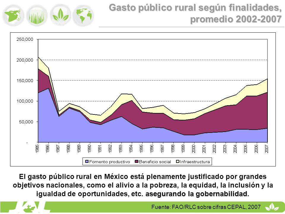 Gasto público rural según finalidades, promedio 2002-2007 Fuente: FAO/RLC sobre cifras CEPAL, 2007 asegurando la gobernabilidad El gasto público rural