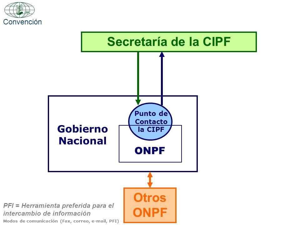 Secretaría de la CIPF Gobierno Nacional ONPF Punto de Contacto la CIPF Otros ONPF Modos de comunicación (Fax, correo, e-mail, PFI) PFI = Herramienta p