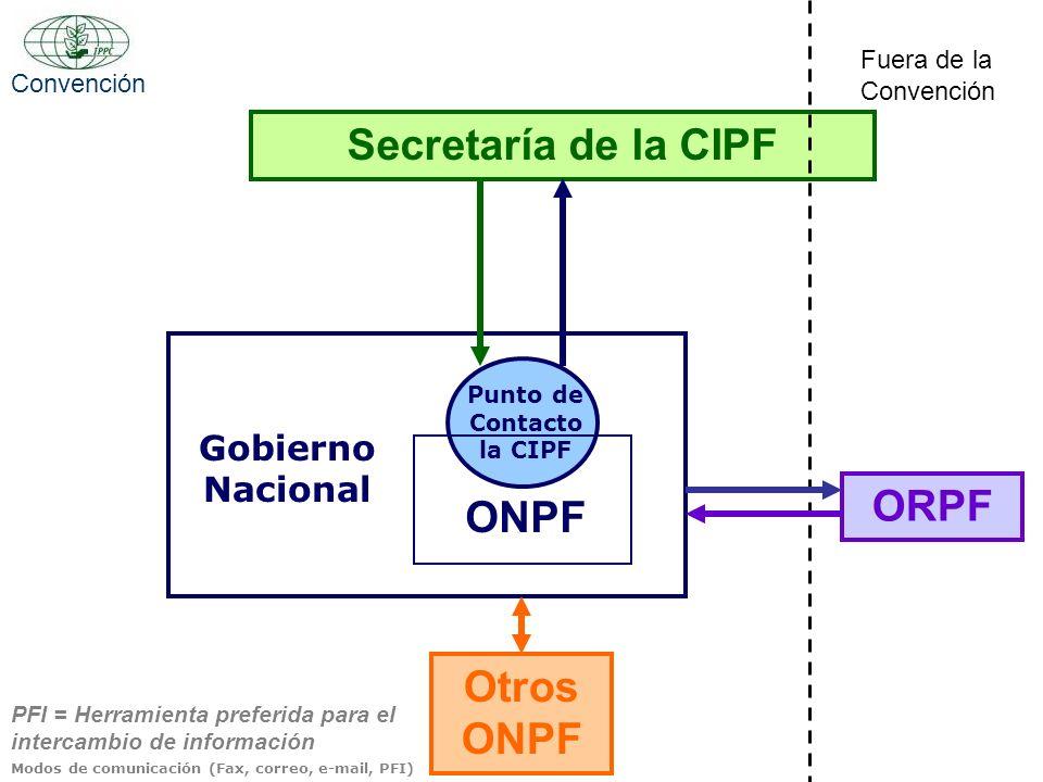 Secretaría de la CIPF Gobierno Nacional ONPF Punto de Contacto la CIPF Otros ONPF ORPF Modos de comunicación (Fax, correo, e-mail, PFI) PFI = Herramie