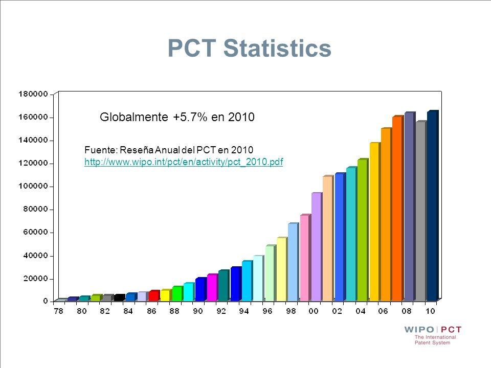 Solicitudes internacionales recibidas en 2010 por país de origen CN: +55.6% KR: +20.3% JP: +8.0% DE: +4.5% US: -1.6% 2010: el año en que Asia del Este superó a Norteamérica y Europa occidental convirtiéndose en la subregión con mayor número de solicitudes PCT