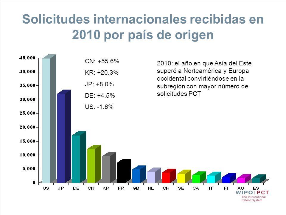 Solicitudes internacionales recibidas en 2010 por país de origen CN: +55.6% KR: +20.3% JP: +8.0% DE: +4.5% US: -1.6% 2010: el año en que Asia del Este