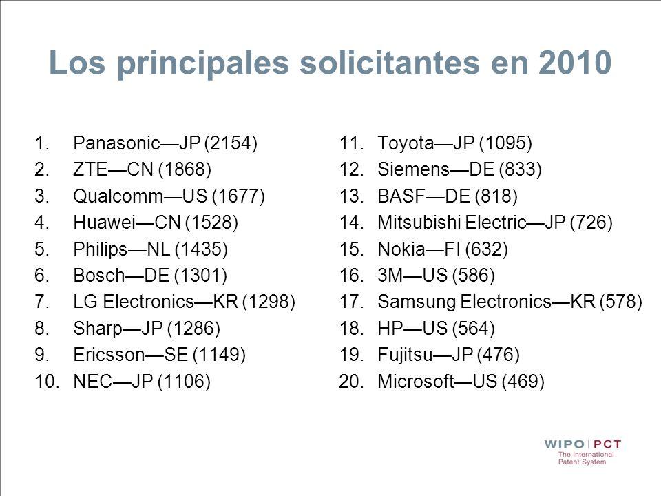 Los principales solicitantes en 2010 1.PanasonicJP (2154) 2.ZTECN (1868) 3.QualcommUS (1677) 4.HuaweiCN (1528) 5.PhilipsNL (1435) 6.BoschDE (1301) 7.L