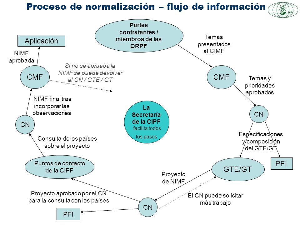 Proceso de normalización – flujo de información Partes contratantes / miembros de las ORPF Temas presentados al CIMF CMF Temas y prioridades aprobados