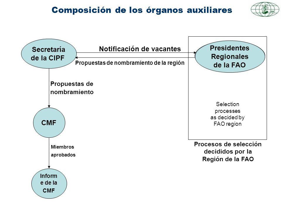 Composición de los órganos auxiliares Secretaría de la CIPF FAO Regional Chairs CMF Notificación de vacantes Propuestas de nombramiento Miembros aprob