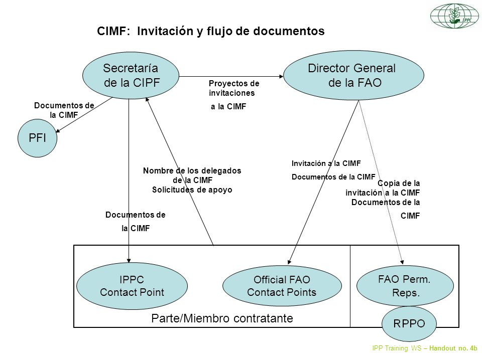 Composición de los órganos auxiliares Secretaría de la CIPF FAO Regional Chairs CIMF Notificación de vacantes Propuestas de nombramiento Miembros aprobados Propuestas de nombramiento de la región Selection processes as decided by FAO region Inform e de la CIMF IPP Training WS – Handout no.