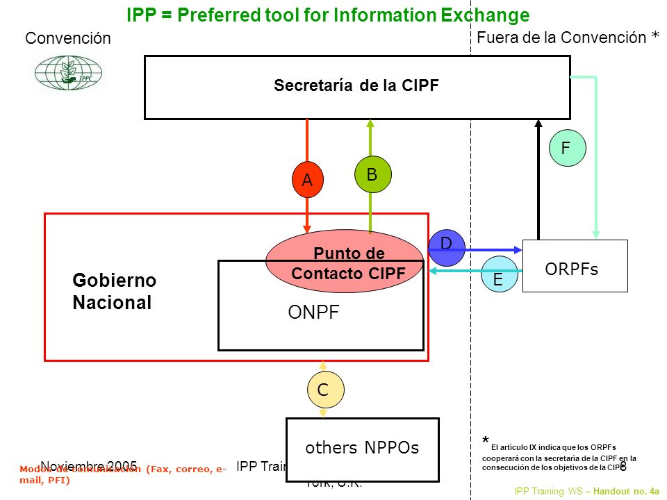Noviembre 2005IPP Training, EPPO & IPPC/FAO, York, U.K. 8 others NPPOs Fuera de la Convención * Modos de comunicación (Fax, correo, e- mail, PFI) IPP
