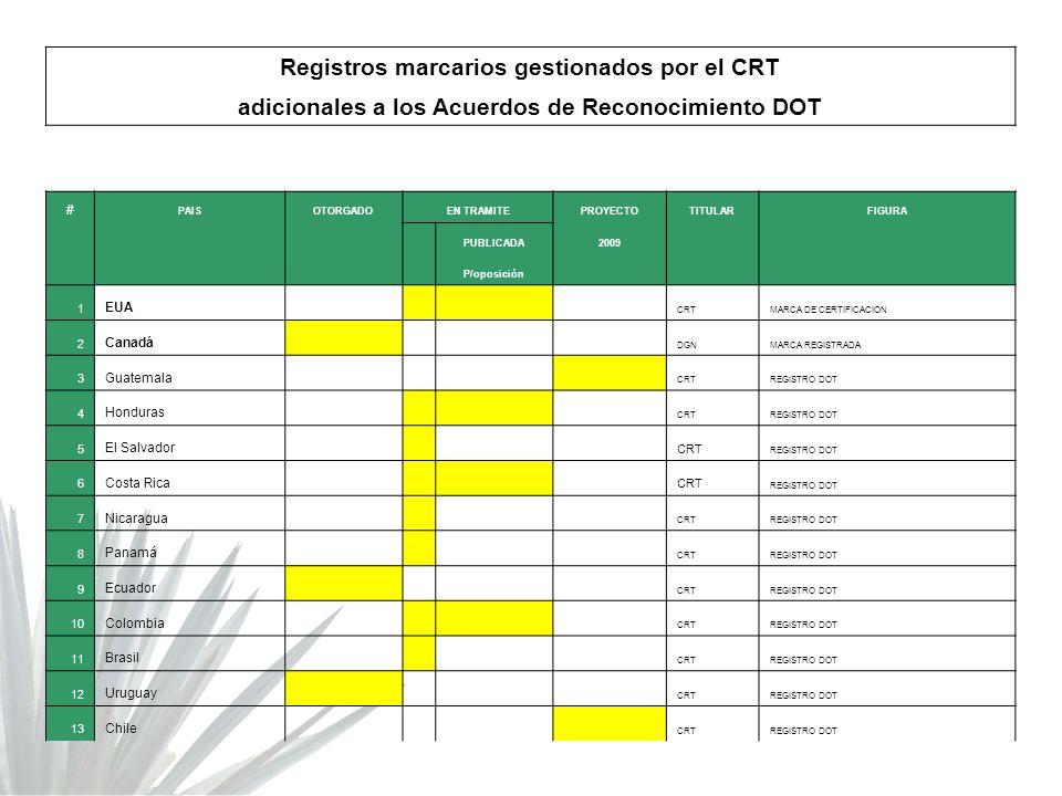 Registros marcarios gestionados por el CRT adicionales a los Acuerdos de Reconocimiento DOT # PAISOTORGADOEN TRAMITEPROYECTOTITULARFIGURA PUBLICADA200