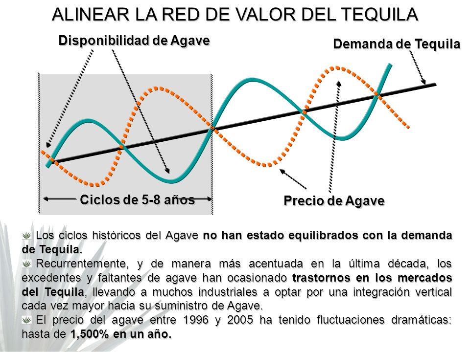 Los ciclos históricos del Agave no han estado equilibrados con la demanda de Tequila. Recurrentemente, y de manera más acentuada en la última década,