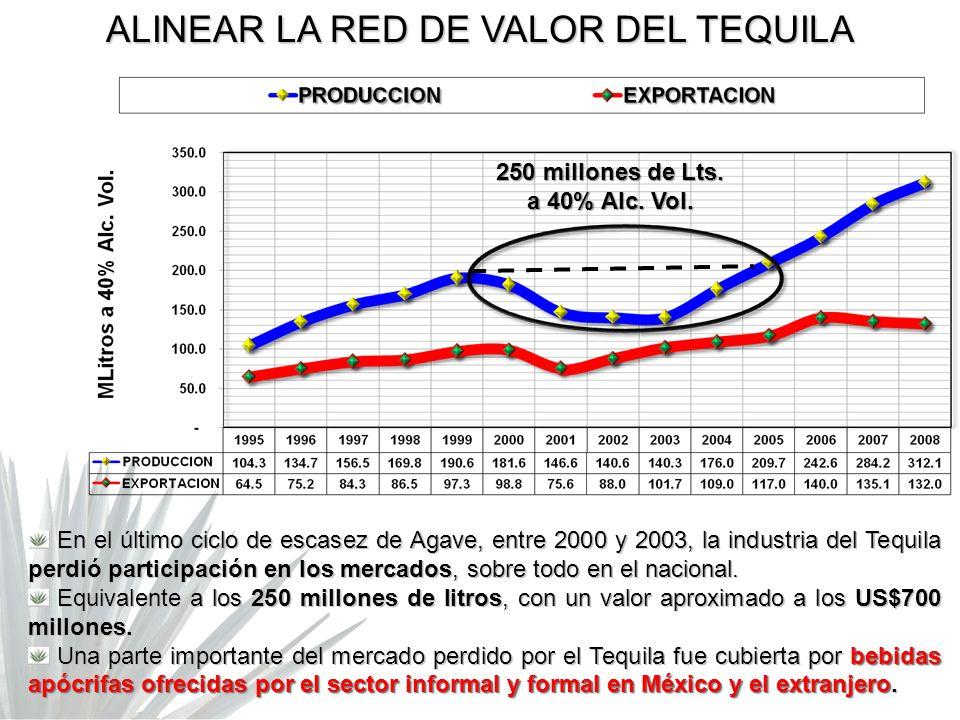 En el último ciclo de escasez de Agave, entre 2000 y 2003, la industria del Tequila perdió participación en los mercados, sobre todo en el nacional. E