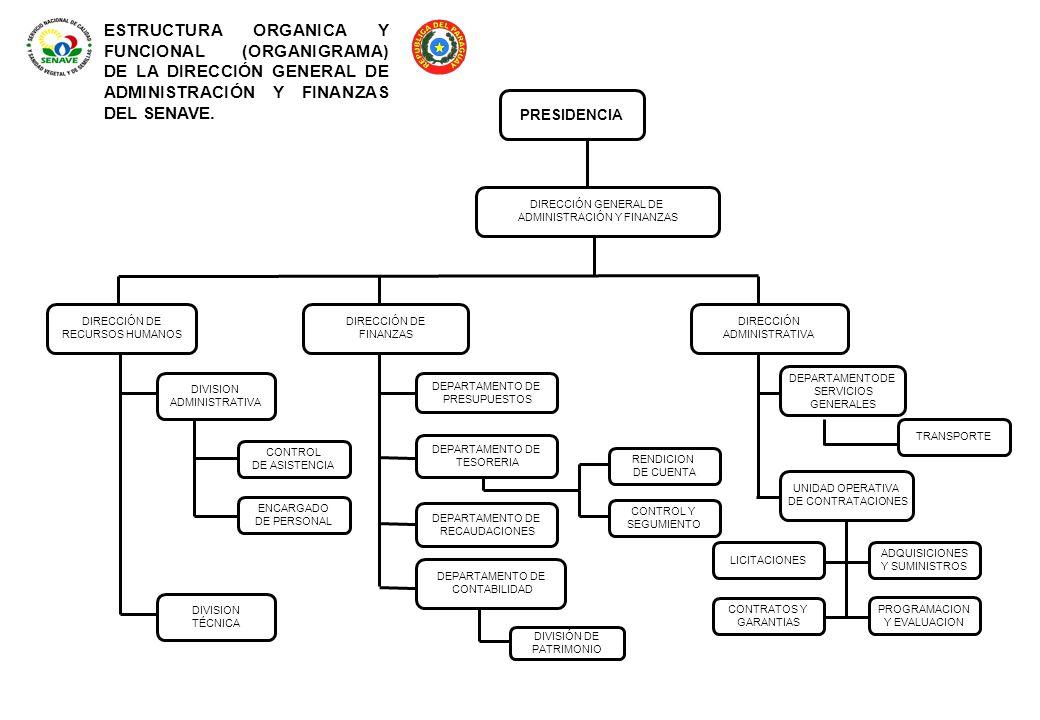 ESTRUCTURA ORGANICA Y FUNCIONAL (ORGANIGRAMA) DE LA DIRECCIÓN GENERAL DE ADMINISTRACIÓN Y FINANZAS DEL SENAVE. PRESIDENCIA DIRECCIÓN GENERAL DE ADMINI