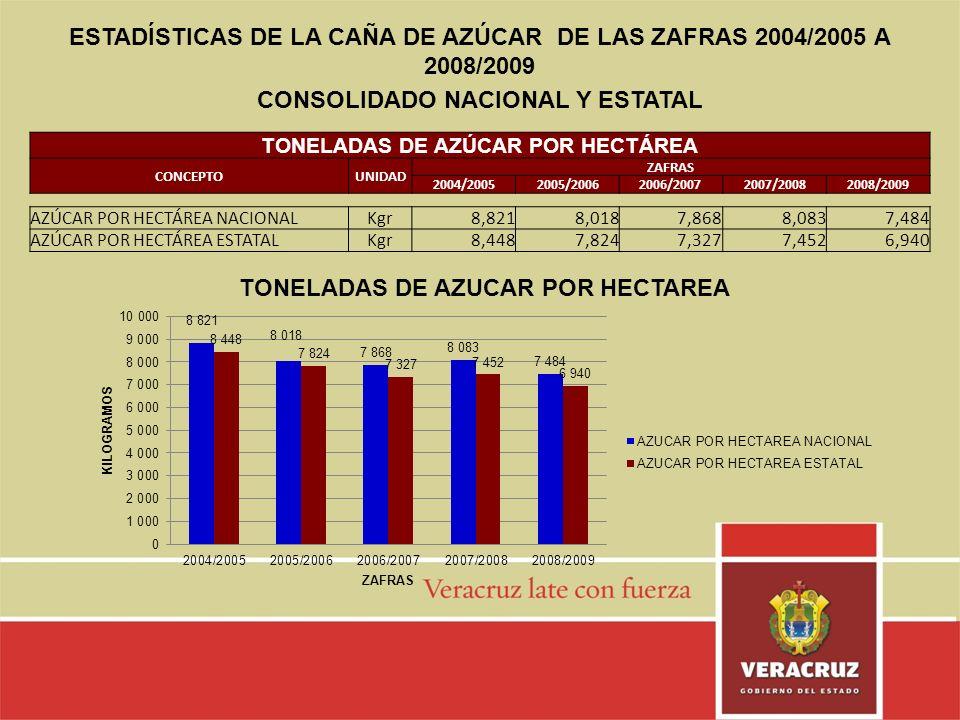 ESTADÍSTICAS DE LA CAÑA DE AZÚCAR DE LAS ZAFRAS 2004/2005 A 2008/2009 CONSOLIDADO NACIONAL Y ESTATAL TONELADAS DE AZÚCAR POR HECTÁREA CONCEPTOUNIDAD Z
