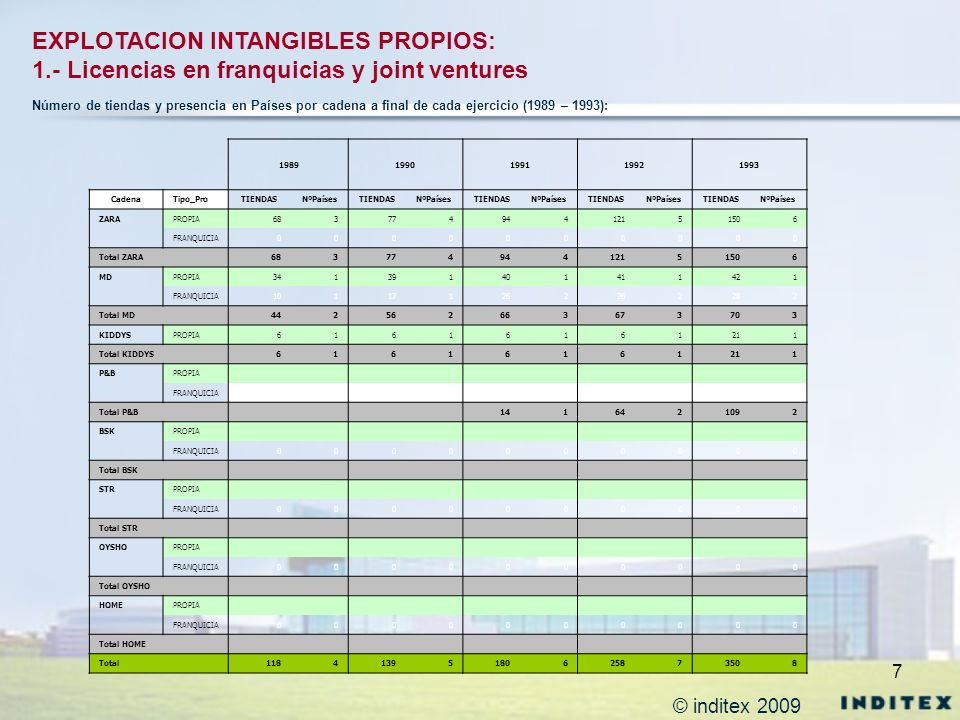 8 EXPLOTACION INTANGIBLES PROPIOS: 1.- Licencias en franquicias y joint ventures 19941995199619971998 CadenaTipo_ProTIENDASNºPaísesTIENDASNºPaísesTIENDASNºPaísesTIENDASNºPaísesTIENDASNºPaíses ZARAPROPIA179721772457271730212 FRANQUICIA0000113284 Total ZARA 179721772468274931016 MDPROPIA511561601722882 FRANQUICIA334385435566688 Total MD 8459461036128815610 KIDDYSPROPIA342412442462442 Total KIDDYS 342412442462442 P&BPROPIA13221523155316431764 FRANQUICIA002222104226 Total P&B 132215451575174719810 BSKPROPIA00000000382 FRANQUICIA0000000011 Total BSK 00000000393 STRPROPIA181211271311381 FRANQUICIA-180-210-270-310-380 Total STR 0101010101 OYSHOPROPIA0000000000 FRANQUICIA0000000000 Total OYSHO 0000000000 HOMEPROPIA0000000000 FRANQUICIA0000000000 Total HOME 0000000000 Total 4291150612550136221774725 Número de tiendas y presencia en Países por cadena a final de cada ejercicio (1994 – 1998): © inditex 2009