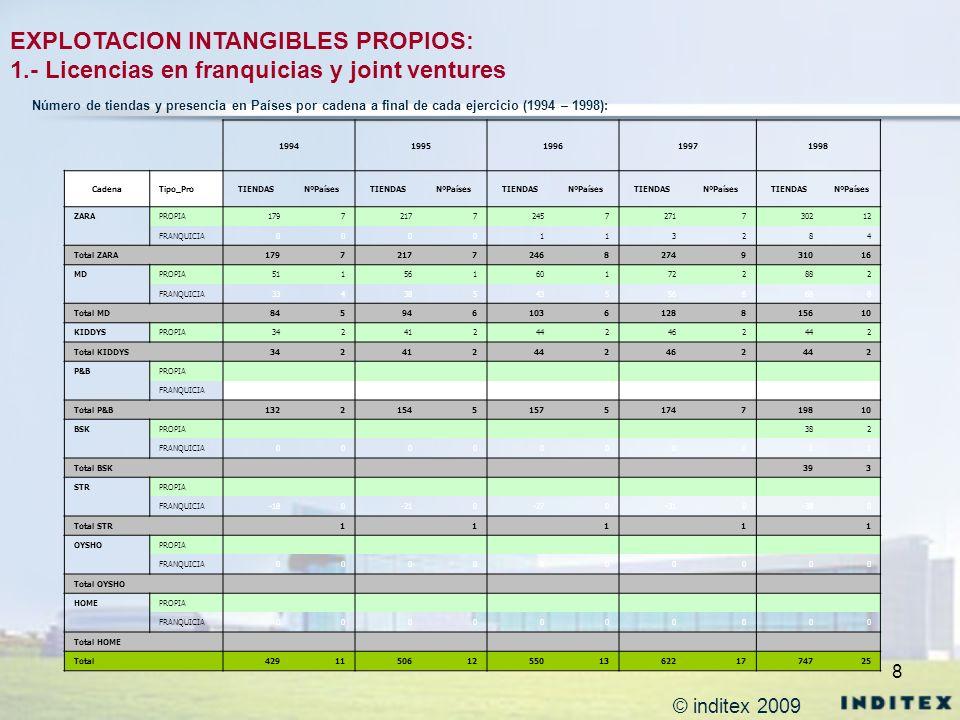 8 EXPLOTACION INTANGIBLES PROPIOS: 1.- Licencias en franquicias y joint ventures 19941995199619971998 CadenaTipo_ProTIENDASNºPaísesTIENDASNºPaísesTIEN