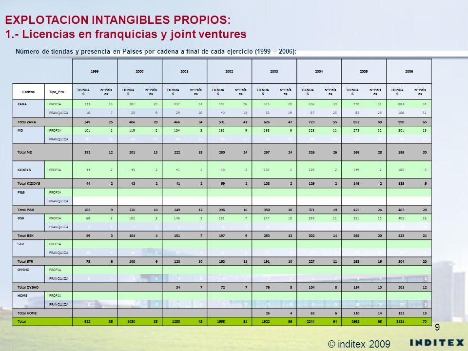 9 EXPLOTACION INTANGIBLES PROPIOS: 1.- Licencias en franquicias y joint ventures 1999200020012002200320042005 2006 CadenaTipo_Pro TIENDA S NºPaís es T