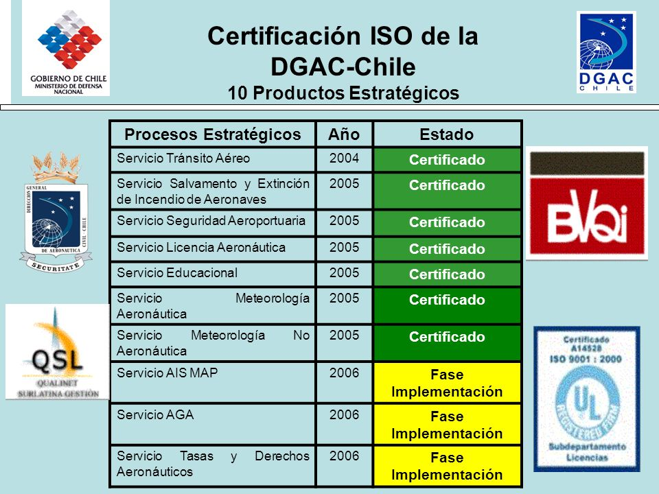 Procesos EstratégicosAñoEstado Servicio Tránsito Aéreo2004 Certificado Servicio Salvamento y Extinción de Incendio de Aeronaves 2005 Certificado Servi