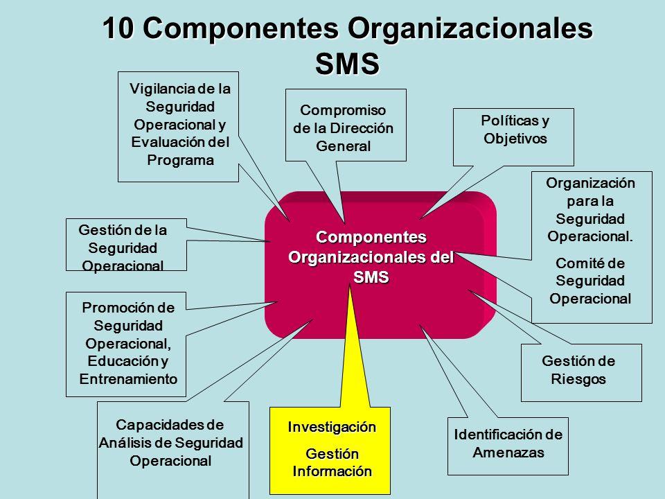 10 Componentes Organizacionales SMS Componentes Organizacionales del SMS Compromiso de la Dirección General Gestión de la Seguridad Operacional Promoc