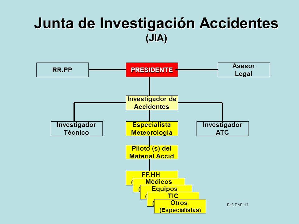 Junta de Investigación Accidentes (JIA) PRESIDENTE Investigador de Accidentes Investigador Técnico Investigador ATC Especialista Meteorología Piloto (
